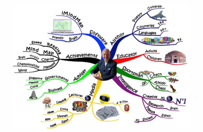 Beispiel einer Mind-Map von Tony Buzan Credits: https://www.tonybuzan.com/about/)