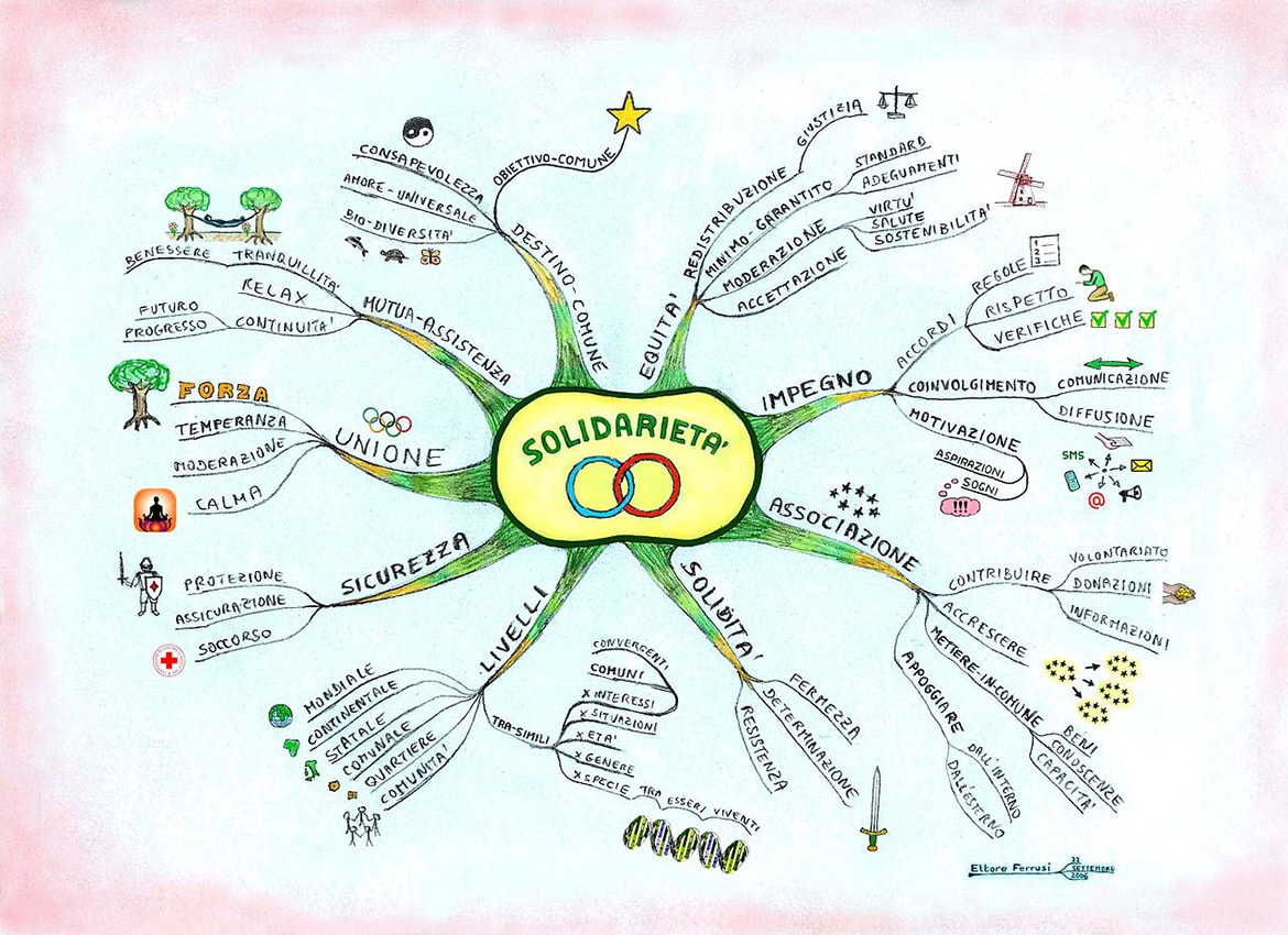 Examples of mind maps on solidarity