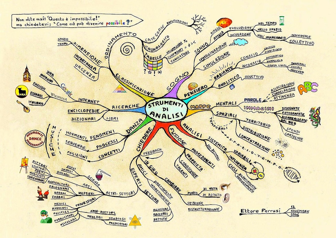 Examples of mind maps on analytical tools