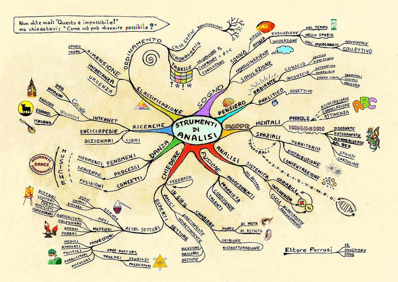 Mappa mentale strumento di analisi