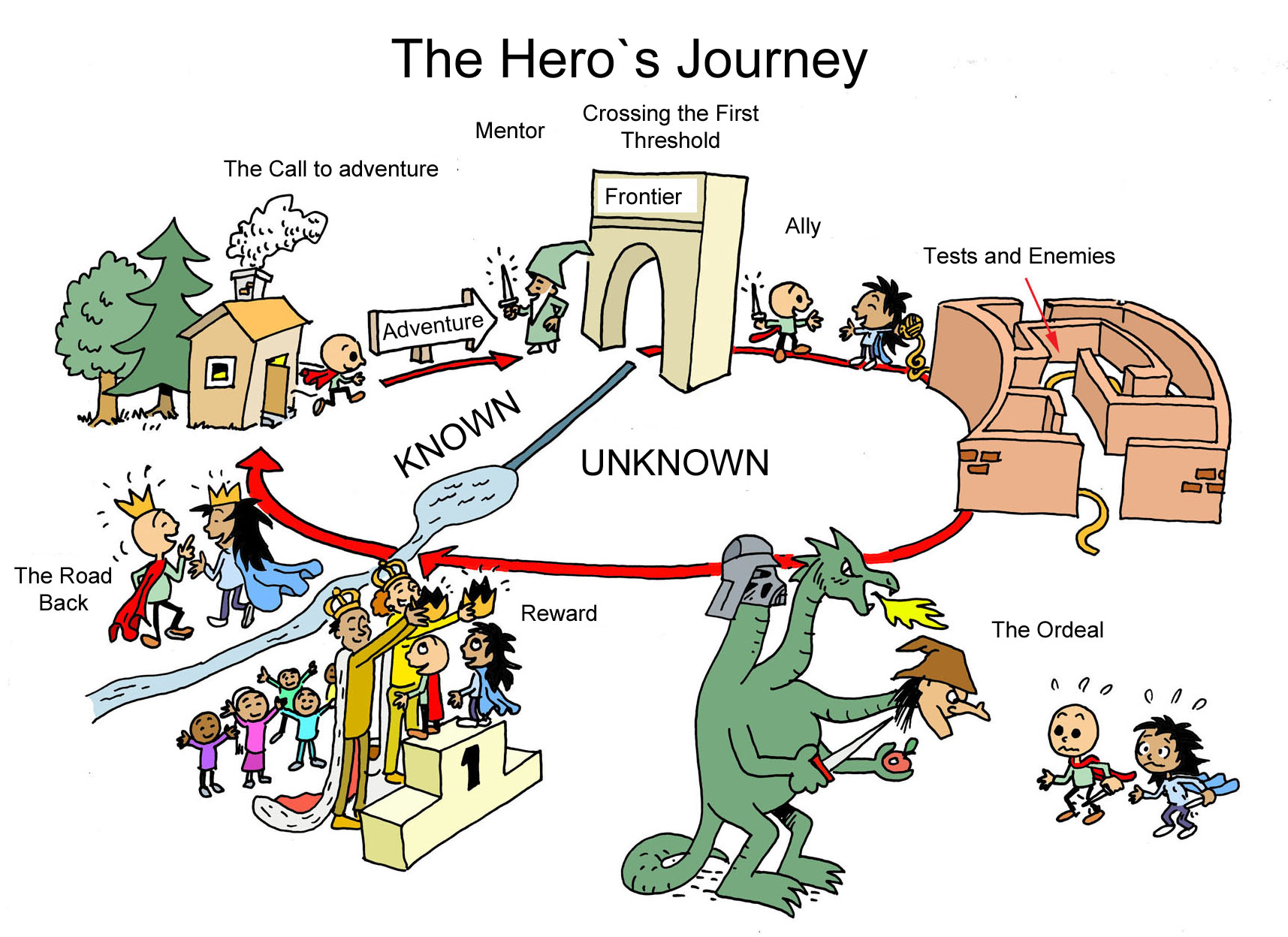 "Un simple esquema de ""viaje de héroe"". Fuente: Wikicommons. Link: Link: https://commons.wikimedia.org/wiki/File:Hero%C2%B4s_Journey.jpg"