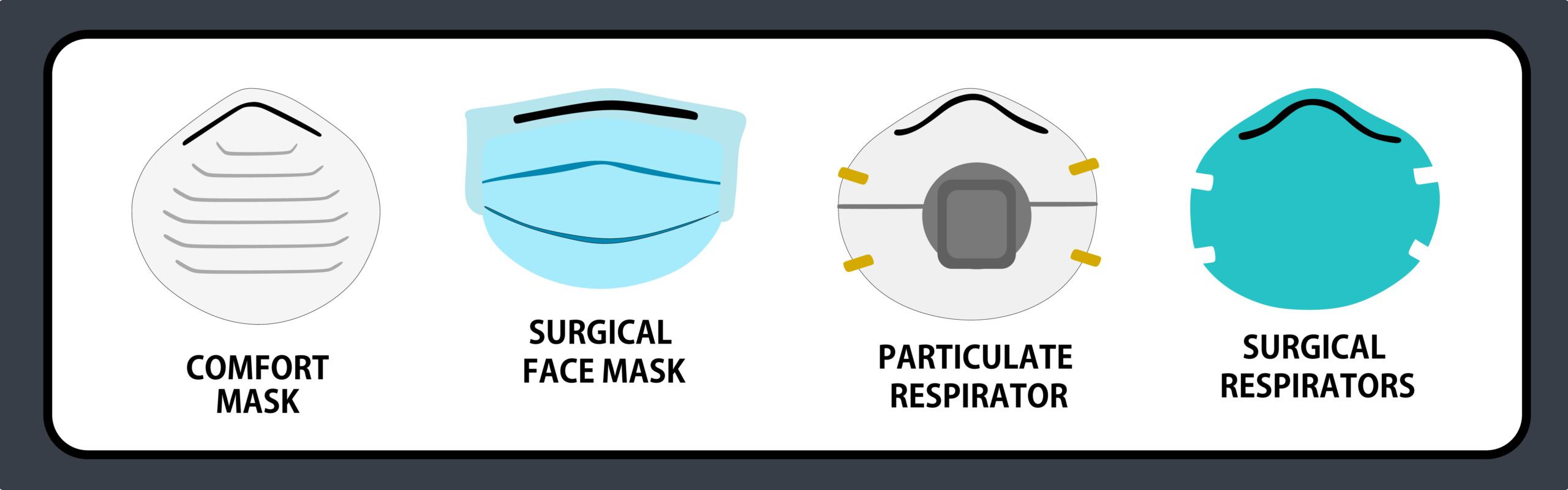 Comparaison des masques KN95, N95 et FFP2